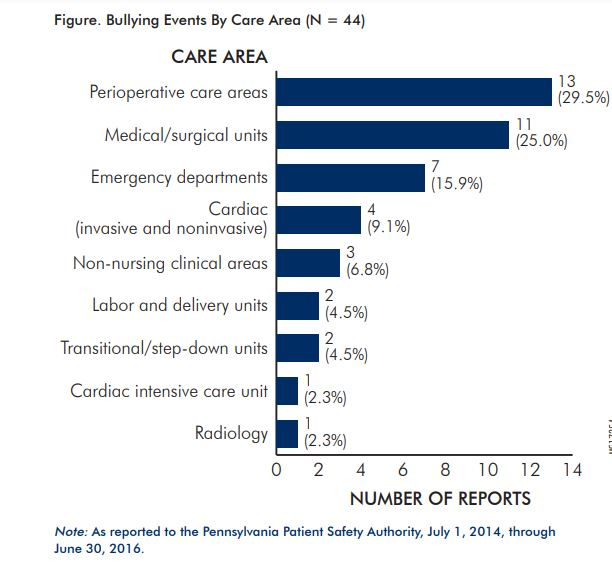 Figure. Bullying Events By Care Area (N = 44)